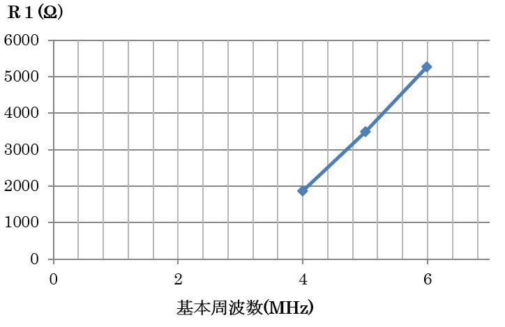 UCRグラフ