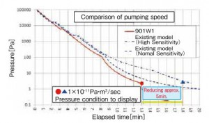 Figure 3 Pumping curves compared to the existing models.