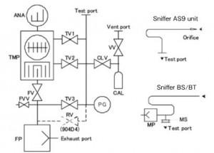 Figure 4 Vacuum system diagrams.
