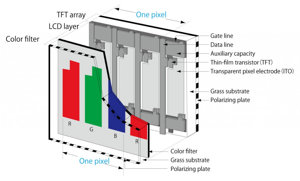 TFT array and color filter(conceptual drawing)