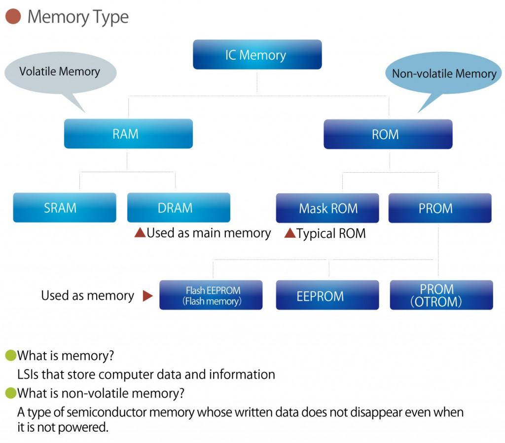 fig_Memory-type