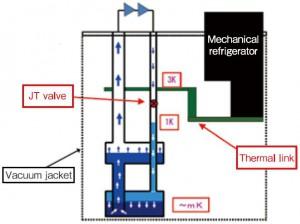 2. Cryo Diagram