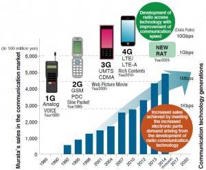 murata_mobile_business