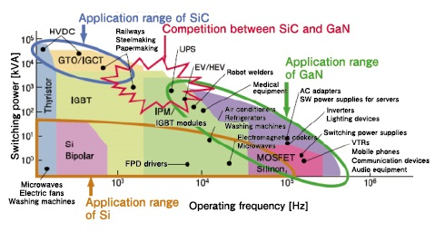 SiC & GaN Power Devices