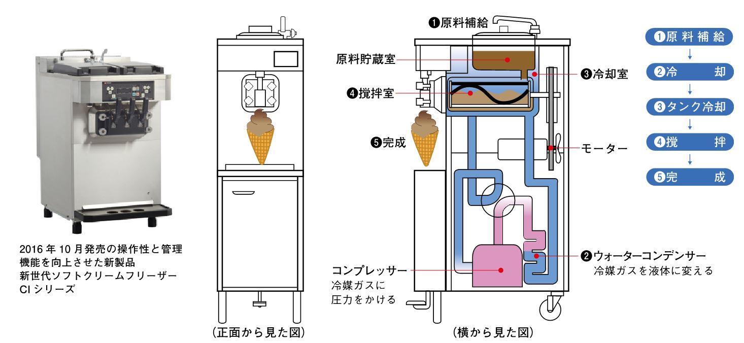 図1 ソフトクリームフリーザーのしくみ